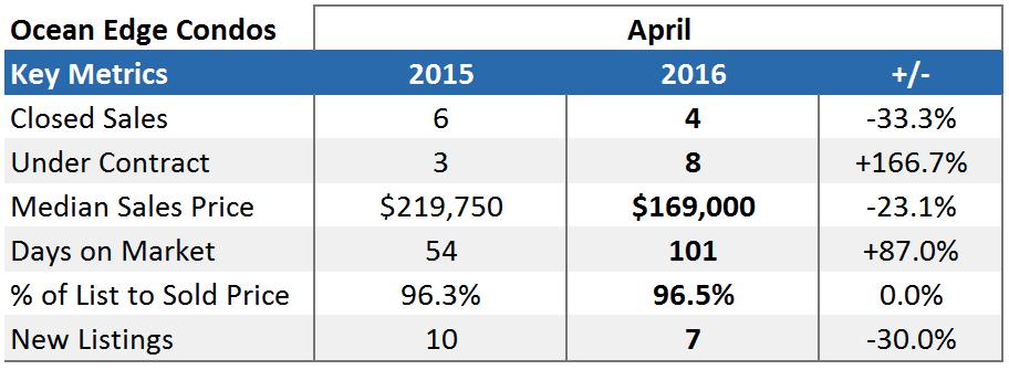Ocean Edge Brewster Market Report Stats - April 2016