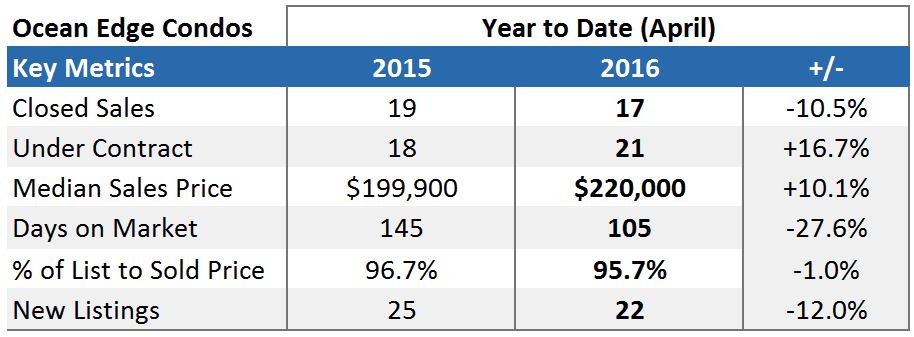 Ocean Edge Brewster Market Report Stats - Year To Date April 2016