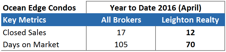 Ocean Edge Brewster Market Report Stats - Leighton Realty Year To Date April 2016