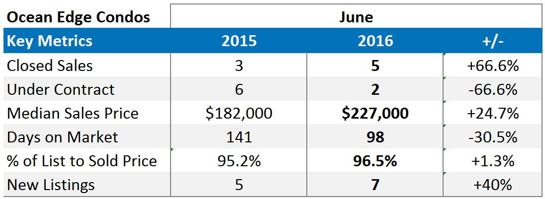 Ocean Edge Brewster Market Report Stats - June 2016