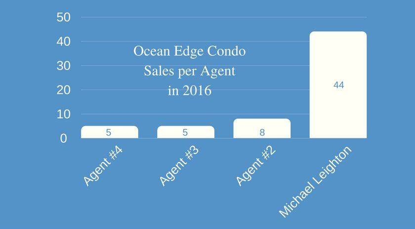 Ocean Edge Condo Sales Per Agent 2016