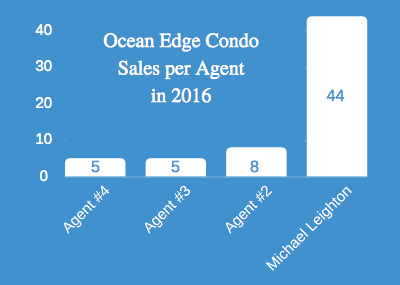 Ocean Edge Condo Sales per Agent in 2016