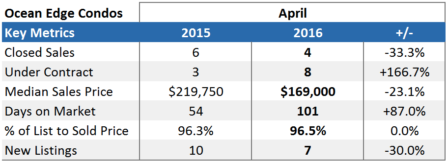 Ocean Edge Brewster Market Report Stats - April 2016