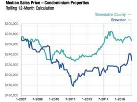 Median Sales Price Condos Brewster March 2017
