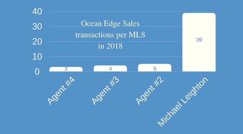 Ocean Edge Condo Sales Per Agent 2018
